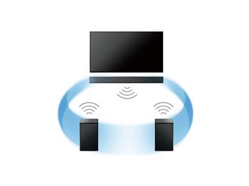 HT-MT500_wireless_surround.jpg